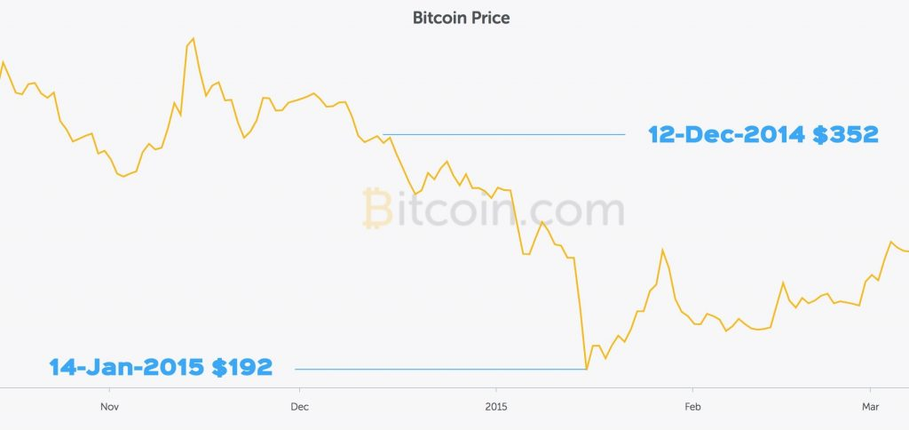 Bitcoin prices fall ahead of Chinese New Year